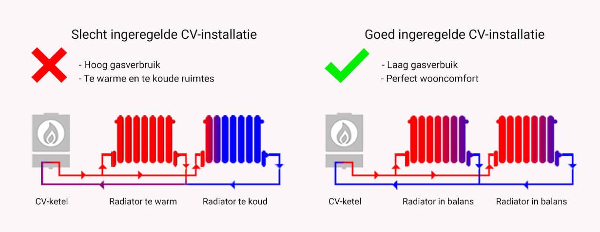 Waterzijdig-Inregelen Van der Horst verwarming Nijkerk